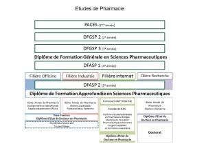 Schéma étude de pharmacie